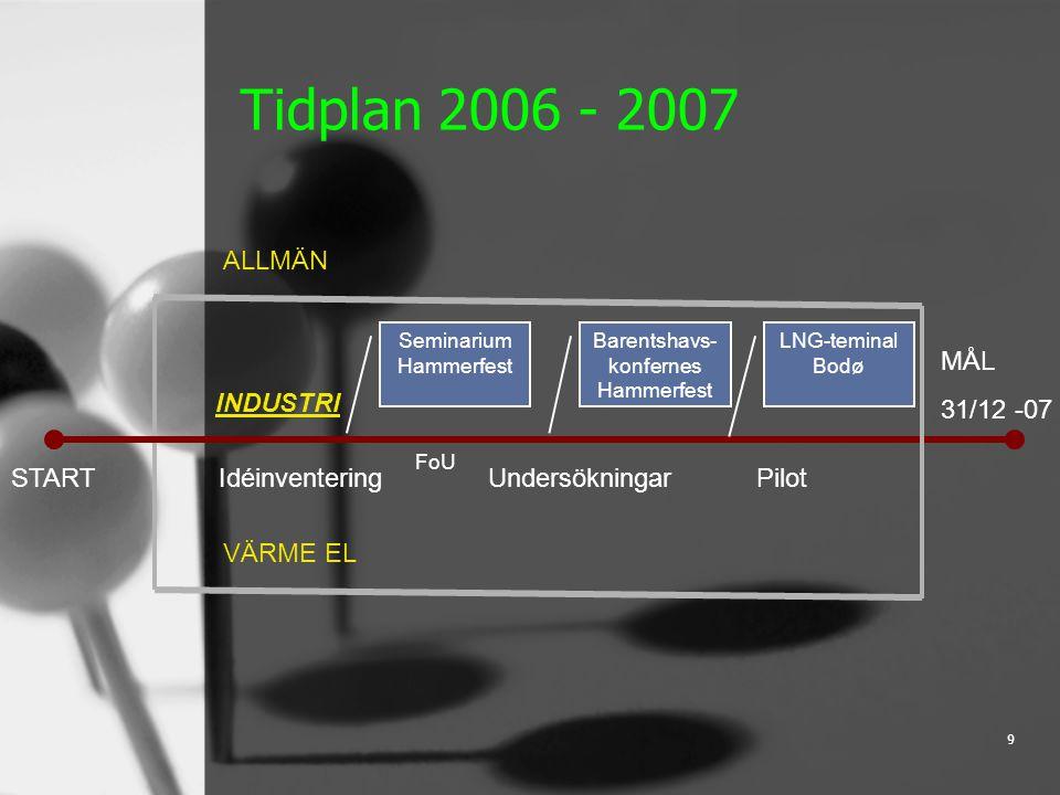 9 Tidplan 2006 - 2007 START MÅL 31/12 -07 ALLMÄN INDUSTRI VÄRME EL Idéinventering Undersökningar Pilot Barentshavs- konfernes Hammerfest FoU LNG-teminal Bodø Seminarium Hammerfest