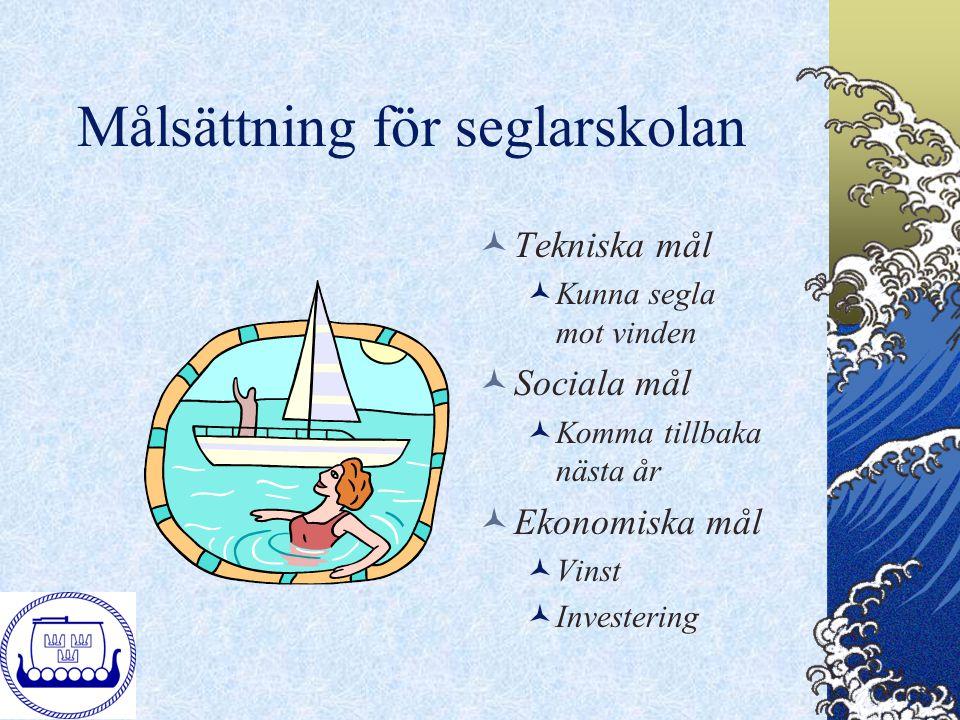 Målsättning för seglarskolan Tekniska mål Kunna segla mot vinden Sociala mål Komma tillbaka nästa år Ekonomiska mål Vinst Investering