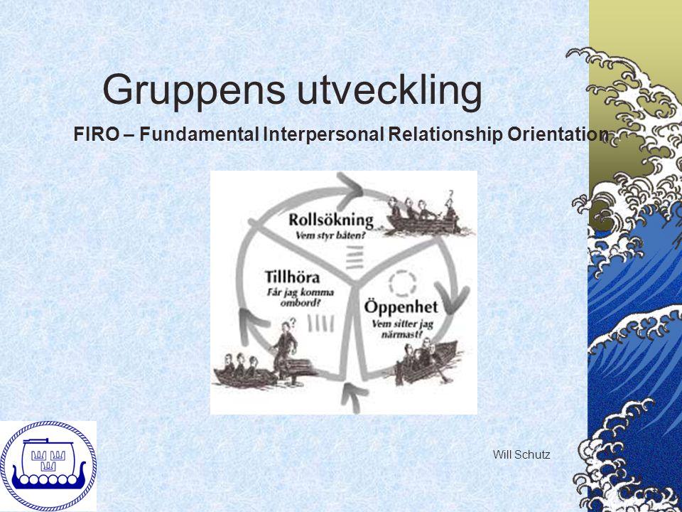 Upplevelsebaserad inlärning Konkret upplevelse Process- genomgång Generalisering Nytt beteende Ny konkret upplevelse Osv.