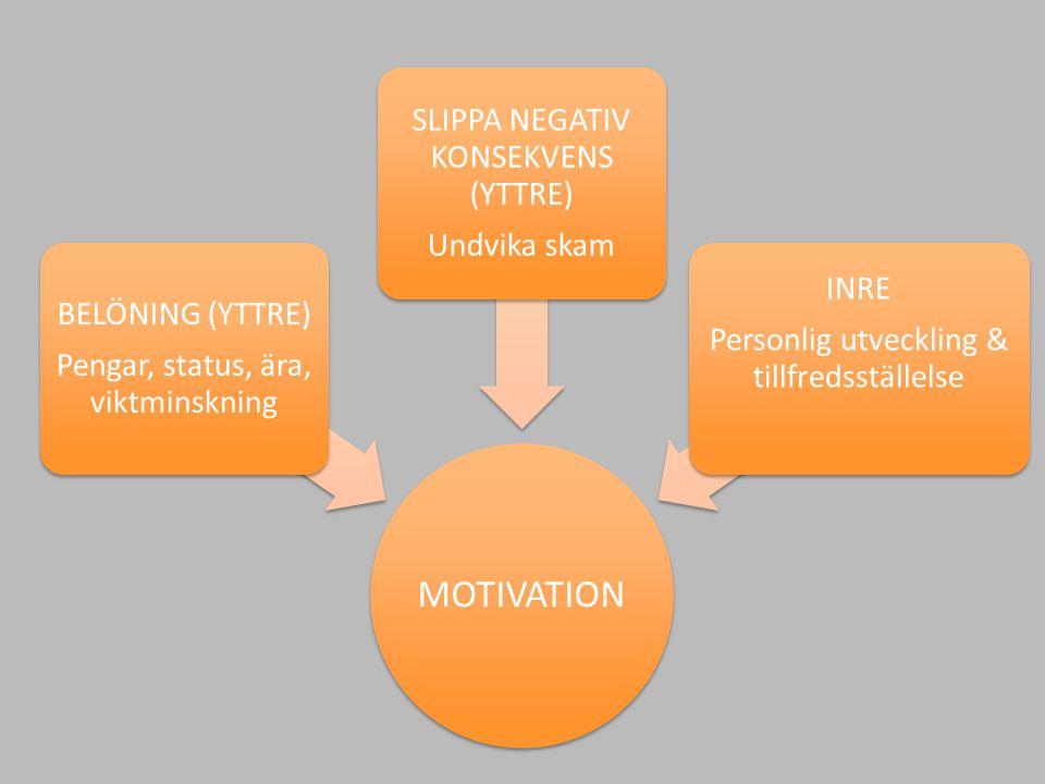 MOTIVATION BELÖNING (YTTRE) Pengar, status, ära, viktminskning SLIPPA NEGATIV KONSEKVENS (YTTRE) Undvika skam INRE Personlig utveckling & tillfredsstä