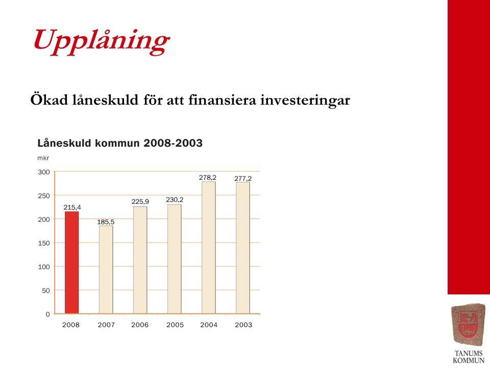 Upplåning Ökad låneskuld för att finansiera investeringar