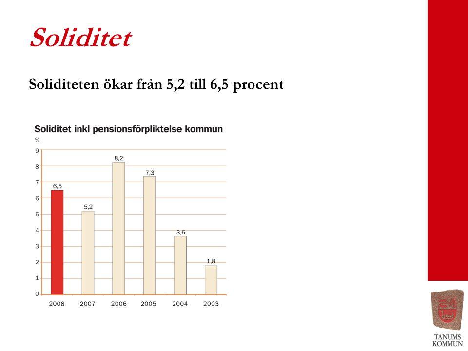 Soliditet Soliditeten ökar från 5,2 till 6,5 procent