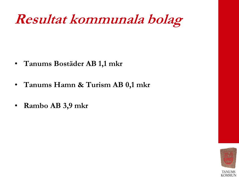 Resultat kommunala bolag Tanums Bostäder AB 1,1 mkr Tanums Hamn & Turism AB 0,1 mkr Rambo AB 3,9 mkr
