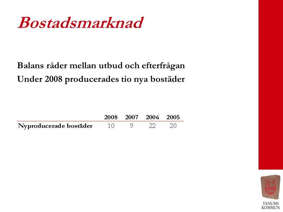 Bostadsmarknad Balans råder mellan utbud och efterfrågan Under 2008 producerades tio nya bostäder