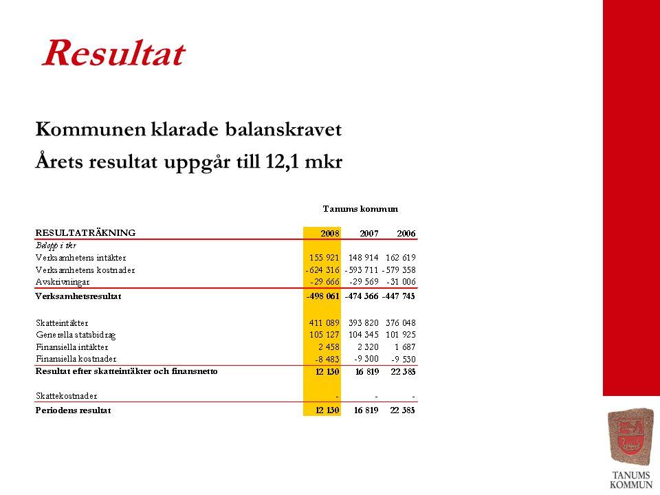 Resultat Kommunen klarade balanskravet Årets resultat uppgår till 12,1 mkr