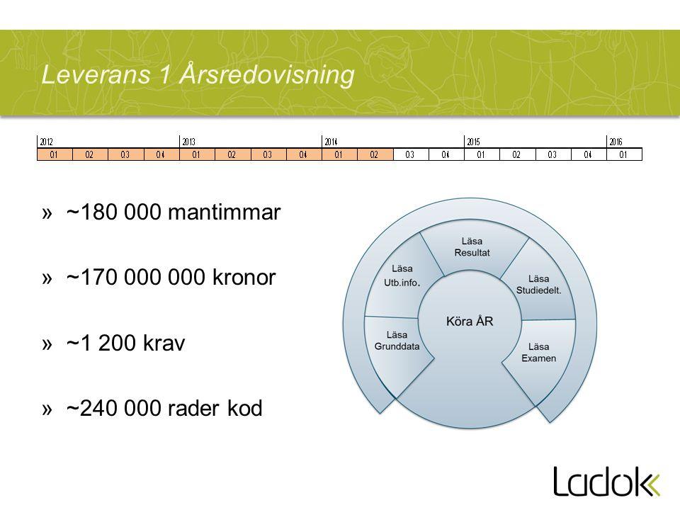 Leverans 1 Årsredovisning »~180 000 mantimmar »~170 000 000 kronor »~1 200 krav »~240 000 rader kod