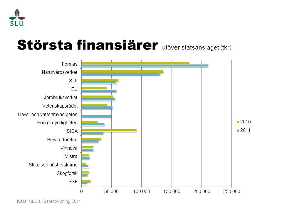 Största finansiärer utöver statsanslaget (tkr) Källa: SLU:s Årsredovisning 2011