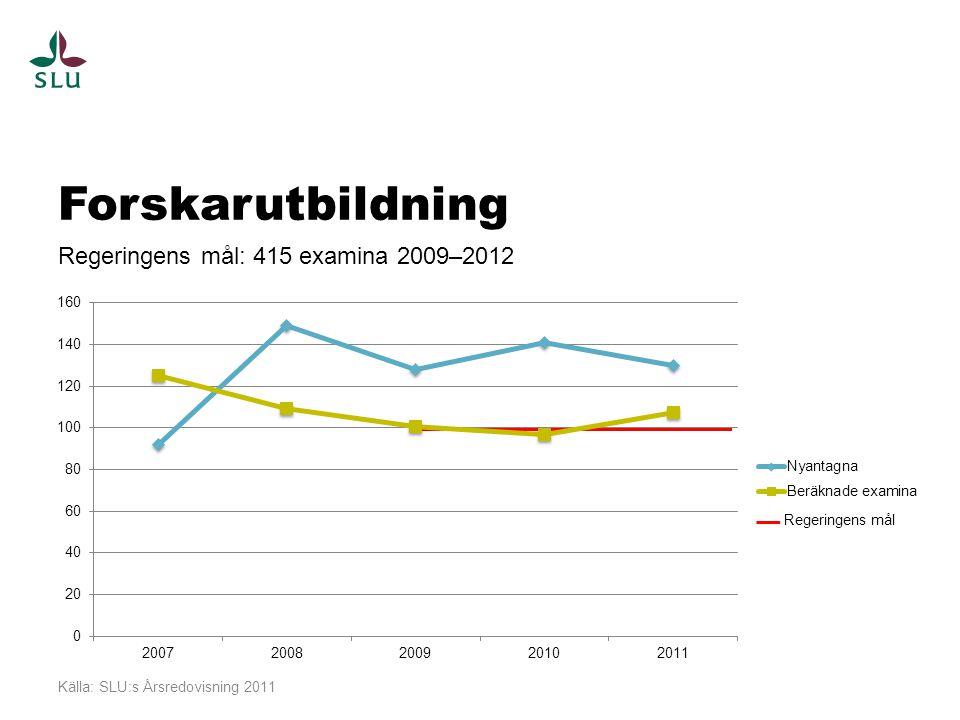 Forskarutbildning Regeringens mål: 415 examina 2009–2012 Regeringens mål Källa: SLU:s Årsredovisning 2011