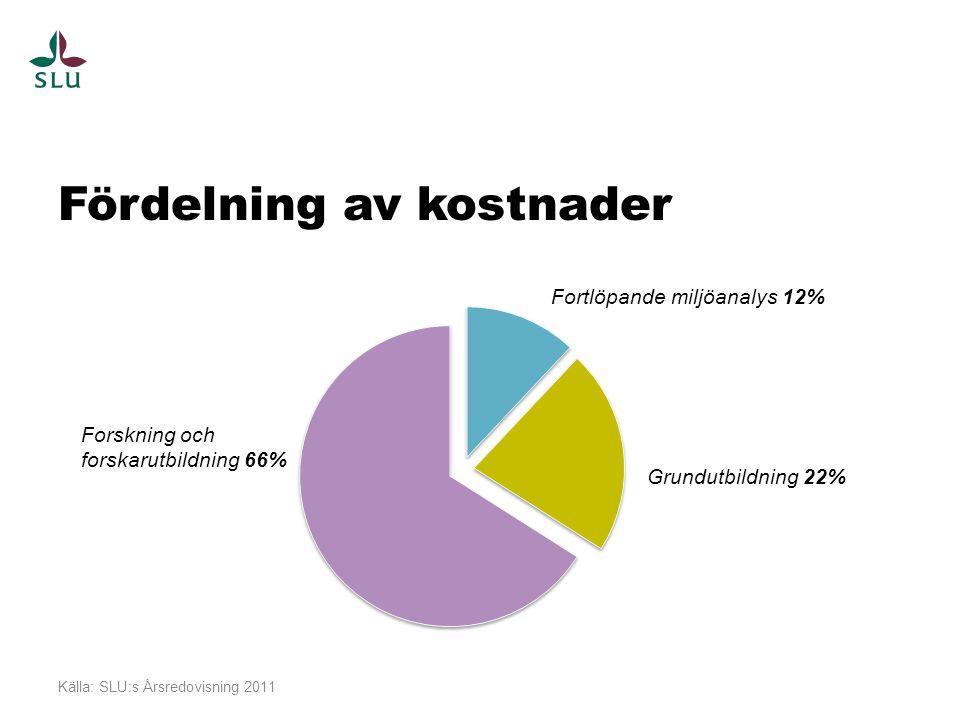 Fördelning av kostnader Källa: SLU:s Årsredovisning 2011 Fortlöpande miljöanalys 12% Grundutbildning 22% Forskning och forskarutbildning 66%