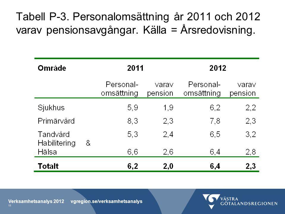 Tabell P-3. Personalomsättning år 2011 och 2012 varav pensionsavgångar.