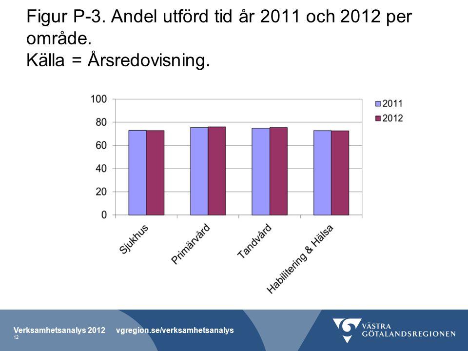 Figur P-3. Andel utförd tid år 2011 och 2012 per område.