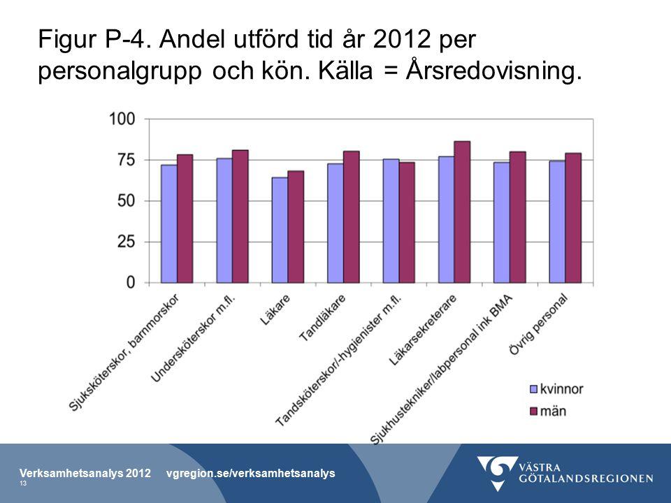 Figur P-4. Andel utförd tid år 2012 per personalgrupp och kön.