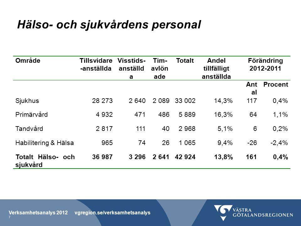 Hälso- och sjukvårdens personal OmrådeTillsvidare -anställda Visstids- anställd a Tim- avlön ade TotaltAndel tillfälligt anställda Förändring 2012-2011 Ant al Procent Sjukhus28 2732 6402 08933 00214,3%1170,4% Primärvård4 9324714865 88916,3%641,1% Tandvård2 817111402 9685,1%60,2% Habilitering & Hälsa96574261 0659,4%-26-2,4% Totalt Hälso- och sjukvård 36 9873 2962 64142 92413,8% 1610,4% Verksamhetsanalys 2012 vgregion.se/verksamhetsanalys 7