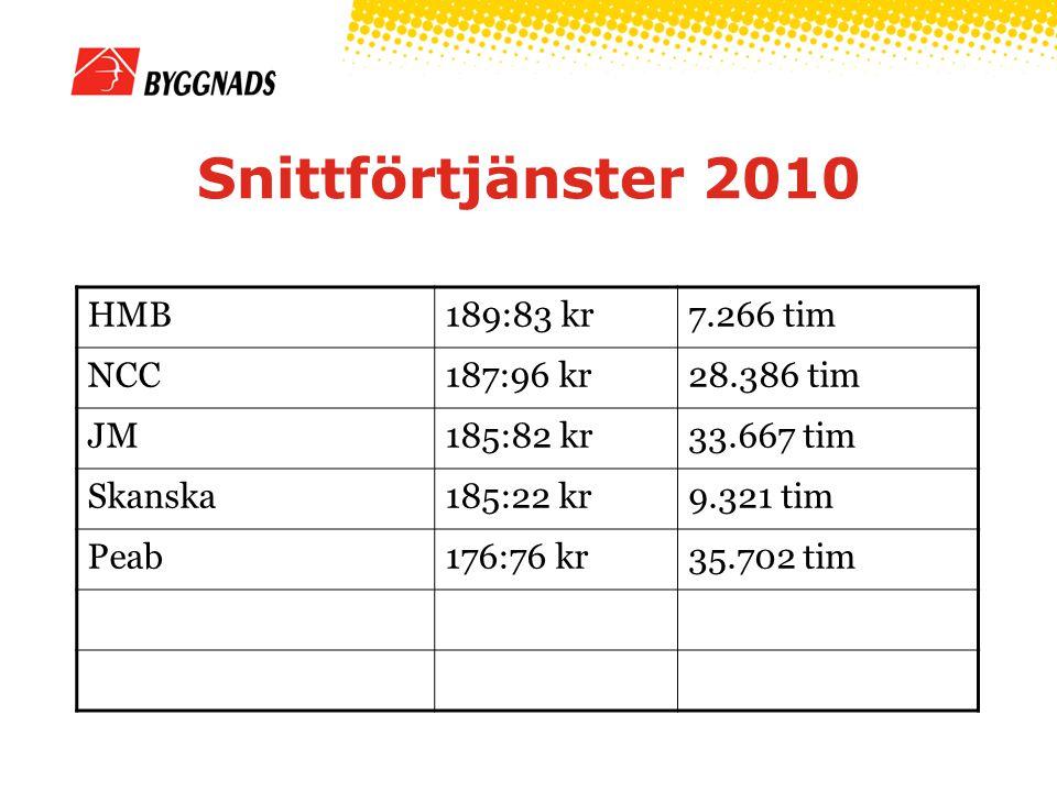 Snittförtjänster 2010 HMB189:83 kr7.266 tim NCC187:96 kr28.386 tim JM185:82 kr33.667 tim Skanska185:22 kr9.321 tim Peab176:76 kr35.702 tim
