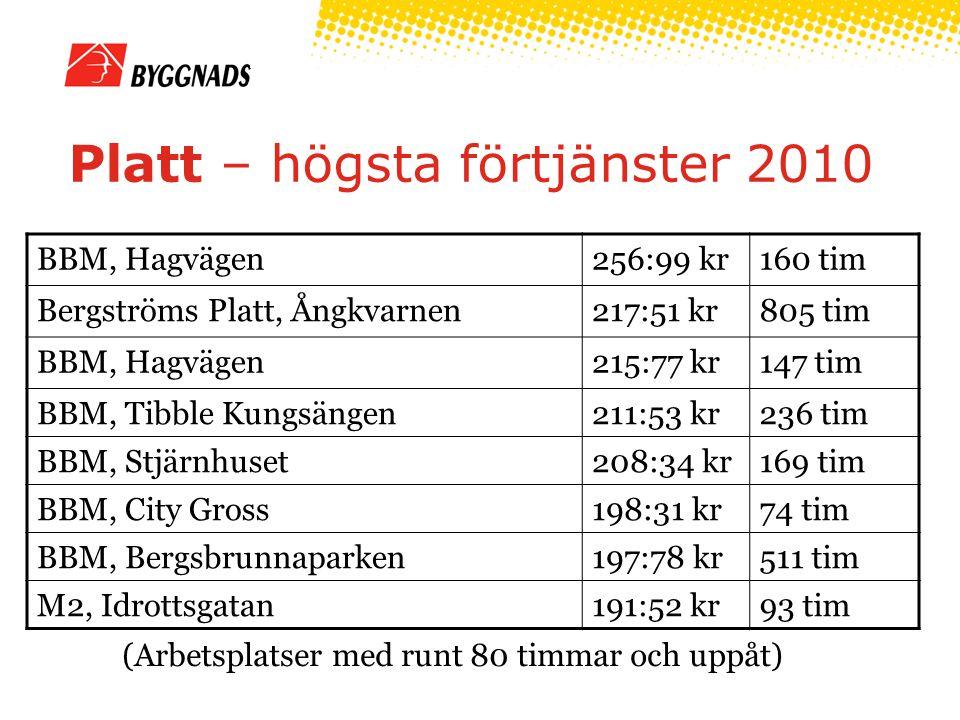 Platt – högsta förtjänster 2010 (Arbetsplatser med runt 80 timmar och uppåt) BBM, Hagvägen256:99 kr160 tim Bergströms Platt, Ångkvarnen217:51 kr805 tim BBM, Hagvägen215:77 kr147 tim BBM, Tibble Kungsängen211:53 kr236 tim BBM, Stjärnhuset208:34 kr169 tim BBM, City Gross198:31 kr74 tim BBM, Bergsbrunnaparken197:78 kr511 tim M2, Idrottsgatan191:52 kr93 tim