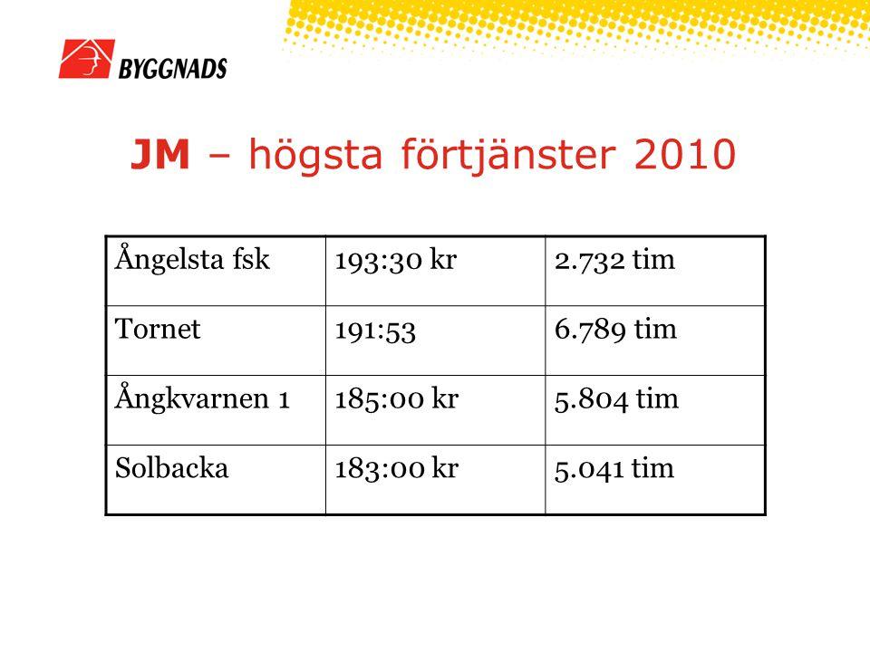 JM – högsta förtjänster 2010 Ångelsta fsk193:30 kr2.732 tim Tornet191:536.789 tim Ångkvarnen 1185:00 kr5.804 tim Solbacka183:00 kr5.041 tim