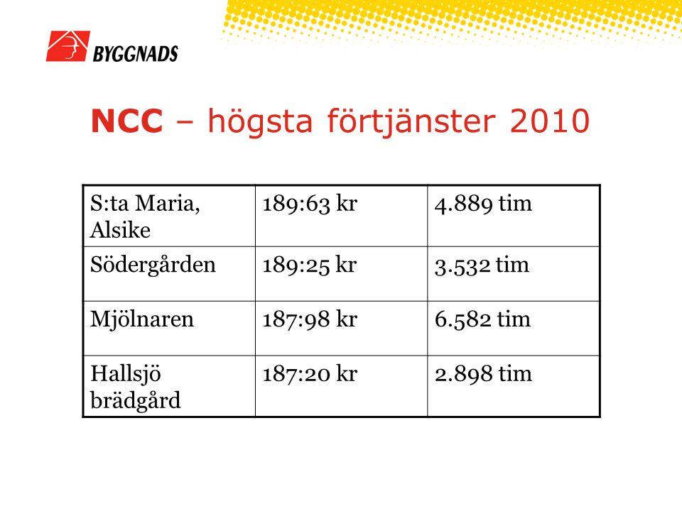 NCC – högsta förtjänster 2010 S:ta Maria, Alsike 189:63 kr4.889 tim Södergården189:25 kr3.532 tim Mjölnaren187:98 kr6.582 tim Hallsjö brädgård 187:20 kr2.898 tim
