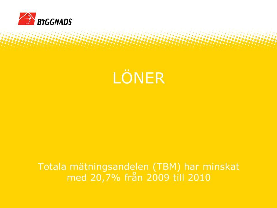 Snitt prestationslön TB 2010 Snitt kvartal 1, 2010184:53 kr