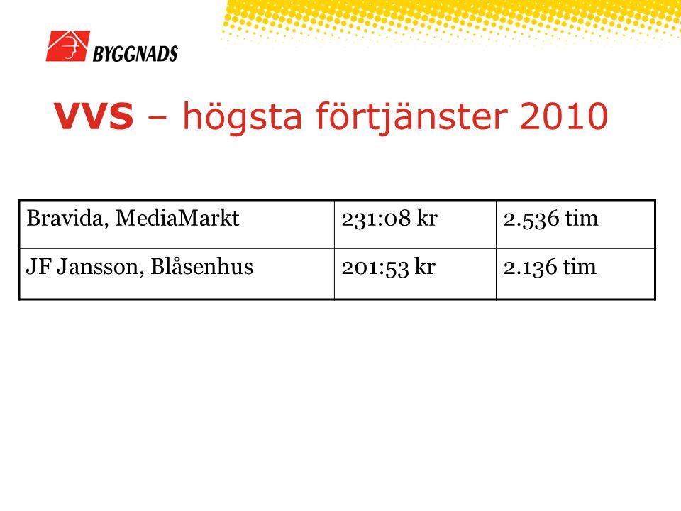 VVS – högsta förtjänster 2010 Bravida, MediaMarkt231:08 kr2.536 tim JF Jansson, Blåsenhus201:53 kr2.136 tim