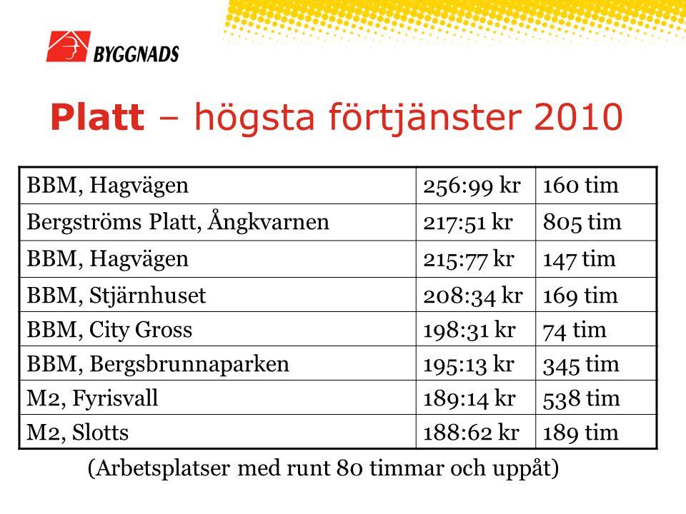 Platt – högsta förtjänster 2010 (Arbetsplatser med runt 80 timmar och uppåt) BBM, Hagvägen256:99 kr160 tim Bergströms Platt, Ångkvarnen217:51 kr805 tim BBM, Hagvägen215:77 kr147 tim BBM, Stjärnhuset208:34 kr169 tim BBM, City Gross198:31 kr74 tim BBM, Bergsbrunnaparken195:13 kr345 tim M2, Fyrisvall189:14 kr538 tim M2, Slotts188:62 kr189 tim
