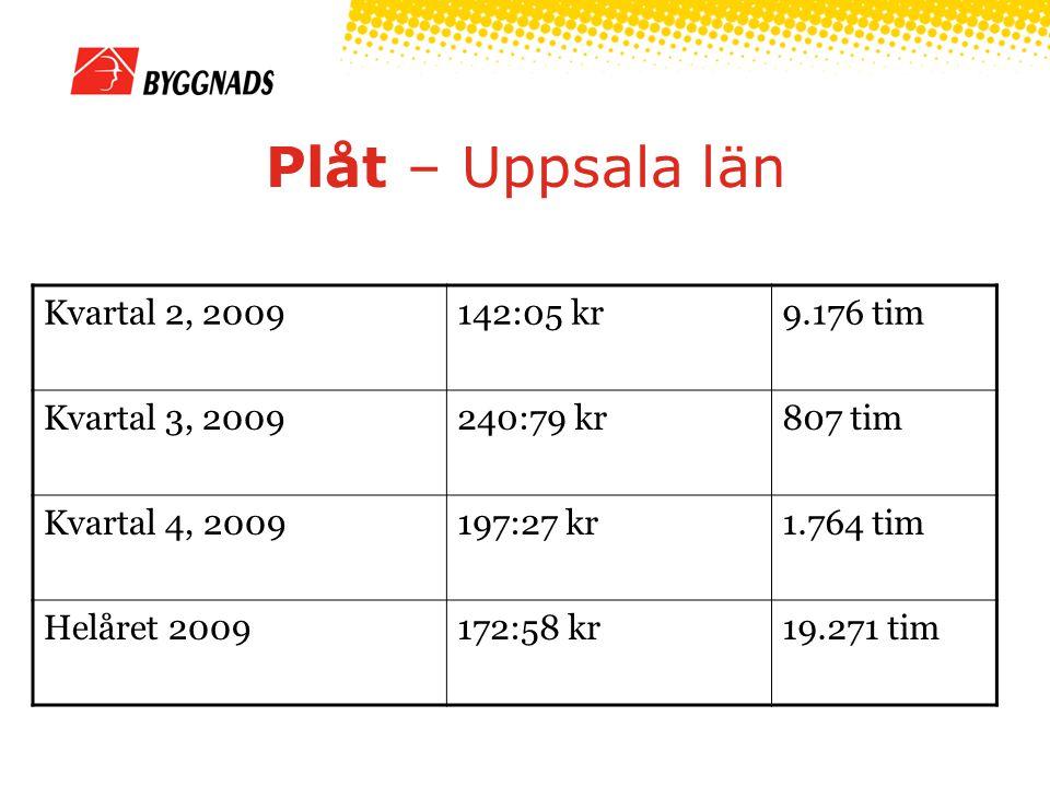 Plåt – Uppsala län Kvartal 2, 2009142:05 kr9.176 tim Kvartal 3, 2009240:79 kr807 tim Kvartal 4, 2009197:27 kr1.764 tim Helåret 2009172:58 kr19.271 tim