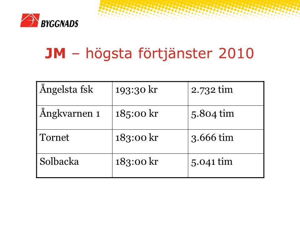 JM – högsta förtjänster 2010 Ångelsta fsk193:30 kr2.732 tim Ångkvarnen 1185:00 kr5.804 tim Tornet183:00 kr3.666 tim Solbacka183:00 kr5.041 tim