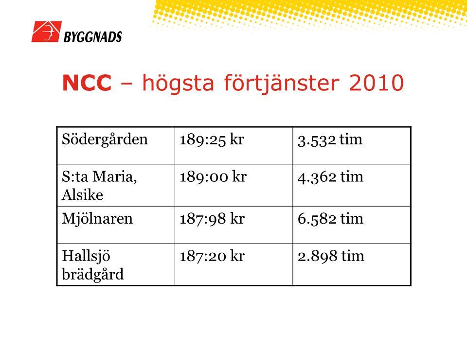 SKANSKA – högsta förtjänster 2010 Skeppsvägen 1-13183:86 kr1.343 tim Terminalbyggnad183:72 kr3.471 tim