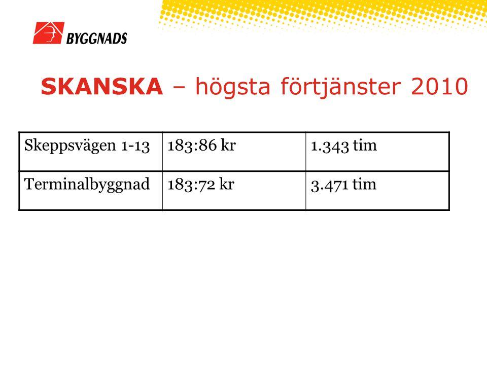 HMB – högsta förtjänster 2010 Kv Kantsågen/ Kv Brädgården 193:00 kr5.859 tim Vaksala Kyrkocentrum 180:59 kr1.247 tim