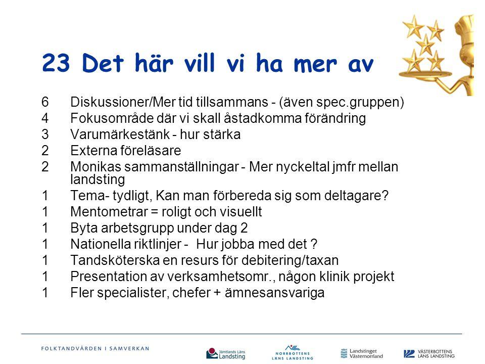 47 Det här var bra 14Helikopter /Varumärket 12Bikupor/Diskussion i grupp/kontakter/diskutera gemensamma frågeställningar/nya idéer 7Mentometrarna / arrangemanget 4Inga redovisningar/Vernissage 3Uppföljning / Vad gör vi 3Bra att specialisterna från Umeå var med /träffa övriga specialister 1Fria ämnen och Fasta ämnen 1Bra diskussion i specialgrupperna 1Tandvårdschefernas sammanfattning.
