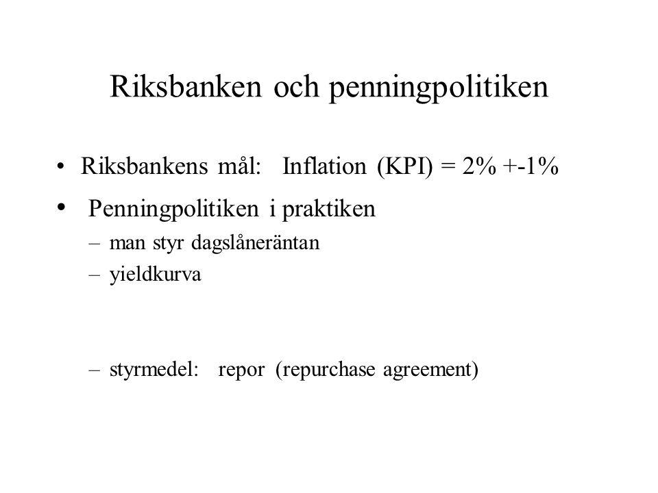 Riksbanken och penningpolitiken Riksbankens mål: Inflation (KPI) = 2% +-1% Penningpolitiken i praktiken –man styr dagslåneräntan –yieldkurva –styrmedel: repor (repurchase agreement)