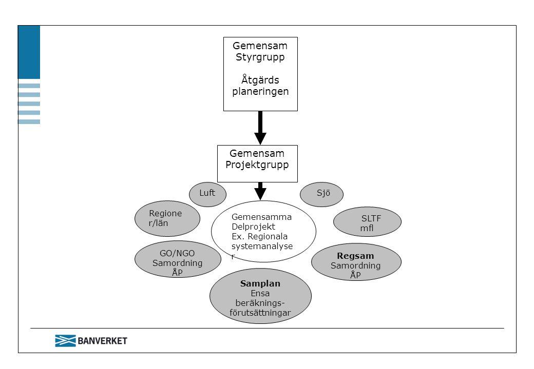 Gemensam Styrgrupp Åtgärds planeringen Gemensam Projektgrupp Gemensamma Delprojekt Ex. Regionala systemanalyse r Samplan Ensa beräknings- förutsättnin