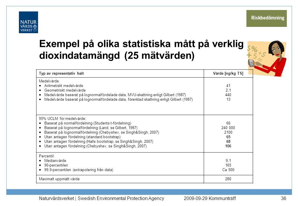Exempel på olika statistiska mått på verklig dioxindatamängd (25 mätvärden) Typ av representativ haltVärde [ng/kg TS] Medelvärde:  Aritmetiskt medelv