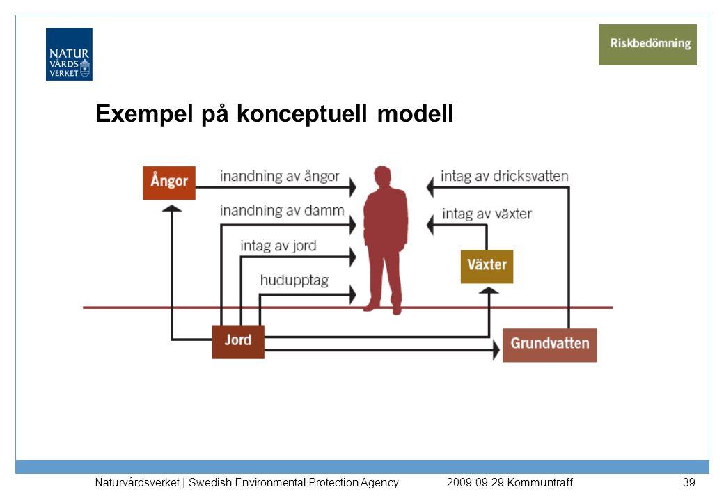 Naturvårdsverket | Swedish Environmental Protection Agency 39 Exempel på konceptuell modell 2009-09-29 Kommunträff