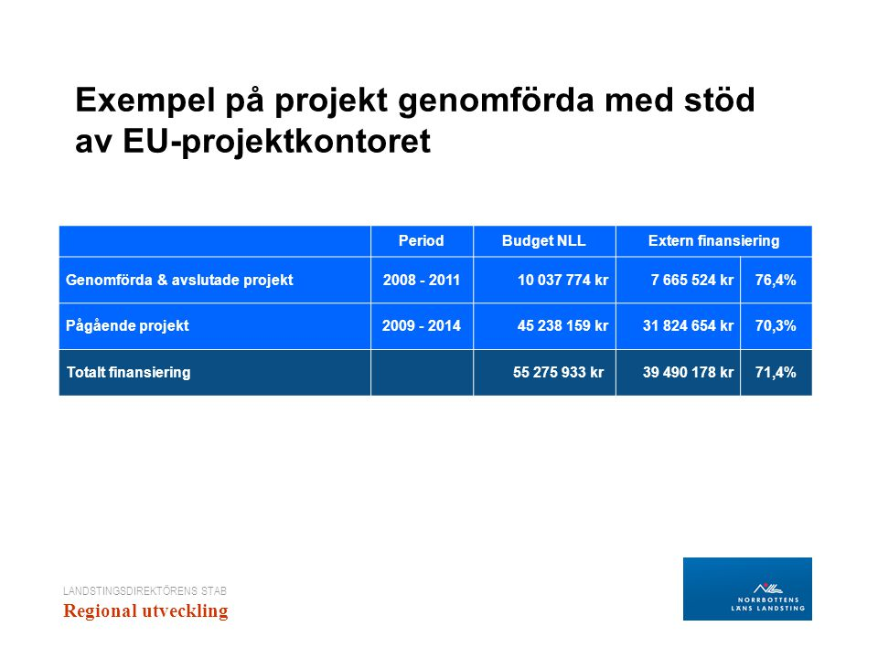 LANDSTINGSDIREKTÖRENS STAB Regional utveckling Exempel på projekt genomförda med stöd av EU-projektkontoret PeriodBudget NLLExtern finansiering Genomförda & avslutade projekt2008 - 201110 037 774 kr7 665 524 kr76,4% Pågående projekt2009 - 201445 238 159 kr31 824 654 kr70,3% Totalt finansiering 55 275 933 kr 39 490 178 kr71,4%