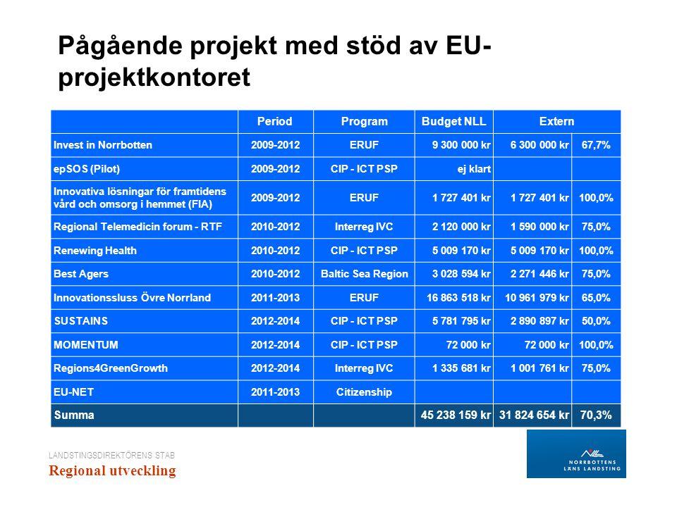 LANDSTINGSDIREKTÖRENS STAB Regional utveckling Pågående projekt med stöd av EU- projektkontoret PeriodProgramBudget NLLExtern Invest in Norrbotten2009-2012ERUF9 300 000 kr6 300 000 kr67,7% epSOS (Pilot)2009-2012CIP - ICT PSPej klart Innovativa lösningar för framtidens vård och omsorg i hemmet (FIA) 2009-2012ERUF1 727 401 kr 100,0% Regional Telemedicin forum - RTF2010-2012Interreg IVC2 120 000 kr1 590 000 kr75,0% Renewing Health2010-2012CIP - ICT PSP5 009 170 kr 100,0% Best Agers2010-2012Baltic Sea Region3 028 594 kr2 271 446 kr75,0% Innovationssluss Övre Norrland2011-2013ERUF16 863 518 kr10 961 979 kr65,0% SUSTAINS2012-2014CIP - ICT PSP5 781 795 kr2 890 897 kr50,0% MOMENTUM2012-2014CIP - ICT PSP72 000 kr 100,0% Regions4GreenGrowth2012-2014Interreg IVC1 335 681 kr1 001 761 kr75,0% EU-NET2011-2013Citizenship Summa 45 238 159 kr31 824 654 kr70,3%