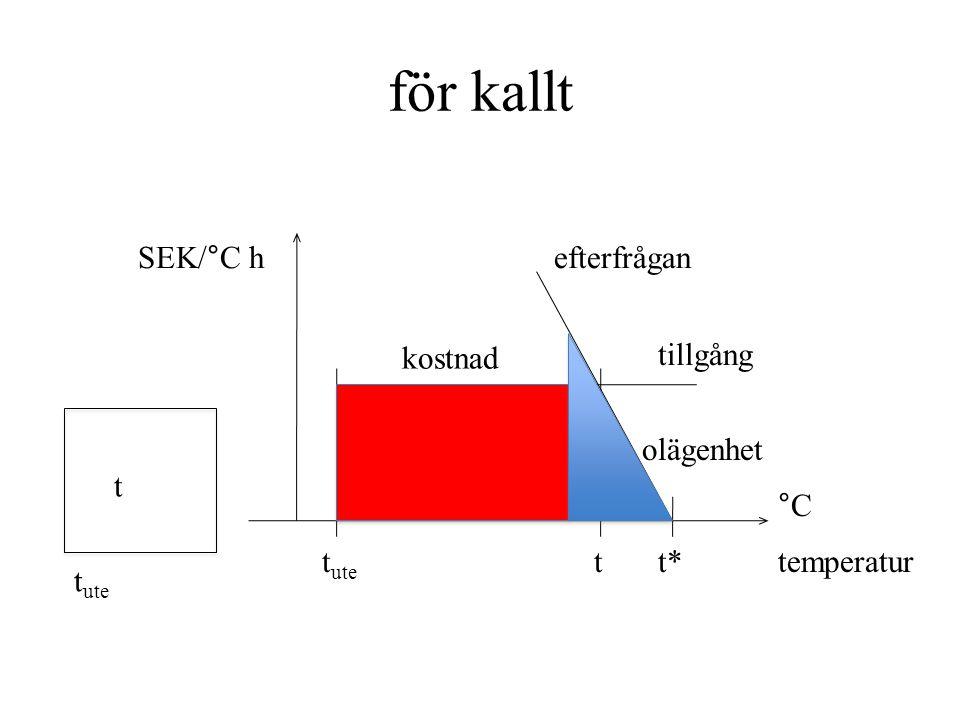 för kallt t t ute temperatur °C SEK/°C hefterfrågan tillgång olägenhet t*t*tt ute kostnad