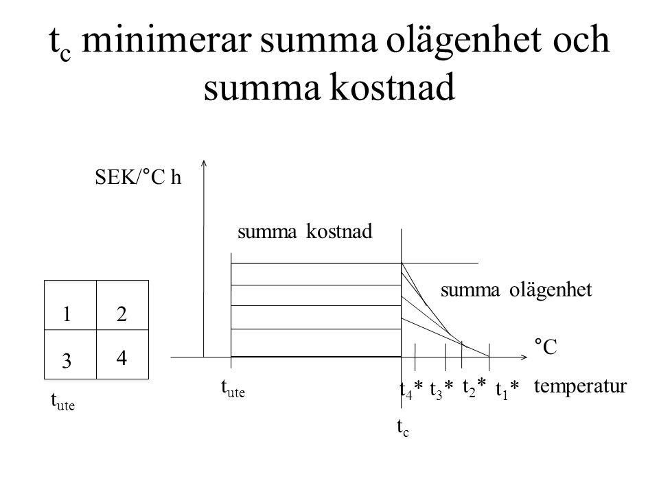 t c minimerar summa olägenhet och summa kostnad tctc t ute 12 3 4 summa kostnad summa olägenhet SEK/°C h °C temperatur t1*t1* t2*t2* t3*t3* t4*t4* t ute