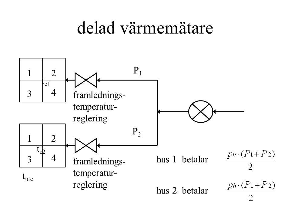 delad värmemätare t ute 12 3 4 12 3 4 framlednings- temperatur- reglering framlednings- temperatur- reglering hus 1 betalar hus 2 betalar P2P2 P1P1 t c1 t c2