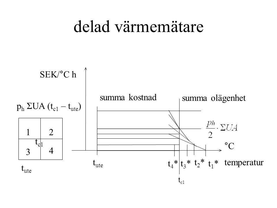 delad värmemätare temperatur °C t c1 12 3 4 summa olägenhet p h ΣUA (t c1 – t ute ) t c1 summa kostnad SEK/°C h t2*t2* t1*t1*t4*t4* t3*t3* t ute