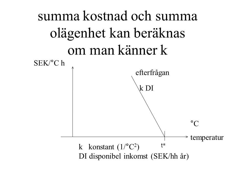 summa kostnad och summa olägenhet kan beräknas om man känner k t*t* efterfrågan k DI SEK/°C h k konstant (1/°C 2 ) DI disponibel inkomst (SEK/hh år) temperatur °C
