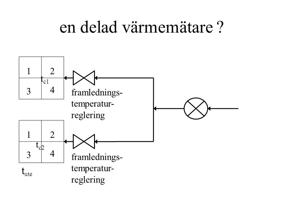 vid lågt värmepris tillfreds- ställer t c det känsligaste hh t ute 12 3 4 °C summa kostnad SEK/°C h summa olägenhet temperatur t1*t1* t2*t2* tctc t3*t3* t4*t4* t ute