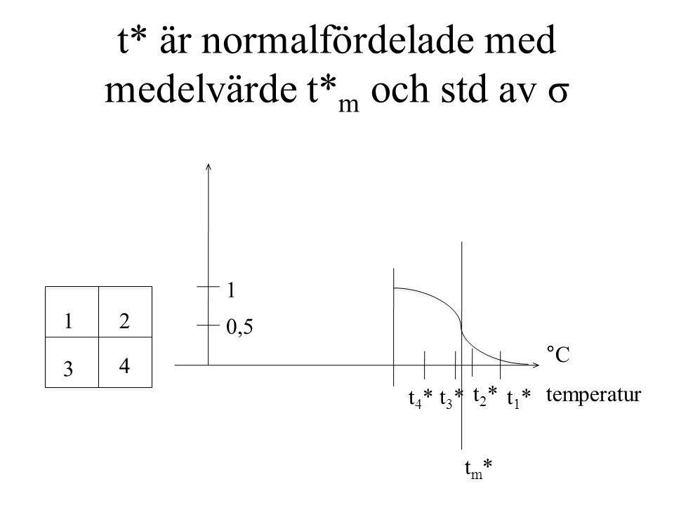 t* är normalfördelade med medelvärde t* m och std av σ 12 3 4 1 tm*tm* 0,5 temperatur °C t1*t1* t2*t2* t3*t3* t4*t4*