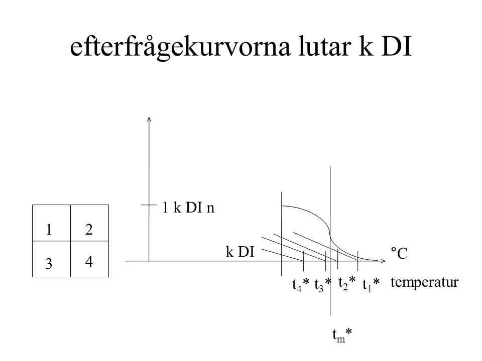 efterfrågekurvorna lutar k DI 12 3 4 1 k DI n tm*tm* k DI temperatur °C t1*t1* t2*t2* t3*t3* t4*t4*