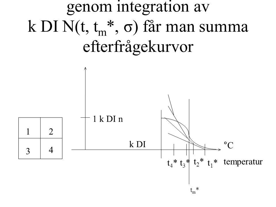 genom integration av k DI N(t, t m *, σ) får man summa efterfrågekurvor 12 3 4 1 k DI n tm*tm* k DI temperatur °C t1*t1* t2*t2* t3*t3* t4*t4*