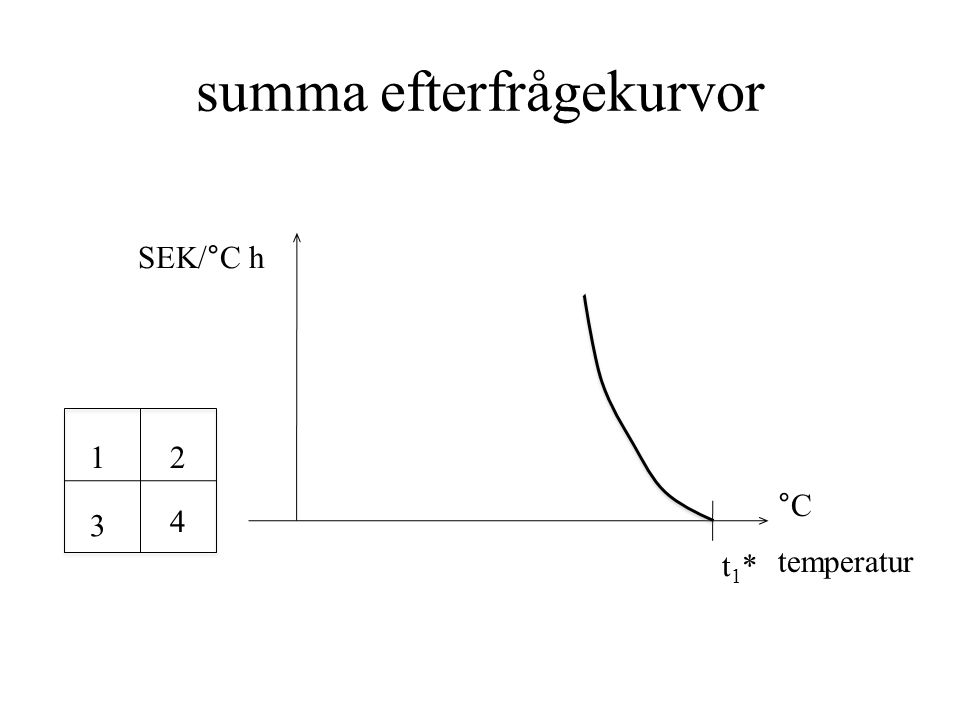 summa efterfrågekurvor 12 3 4 SEK/°C h temperatur °C t1*t1*