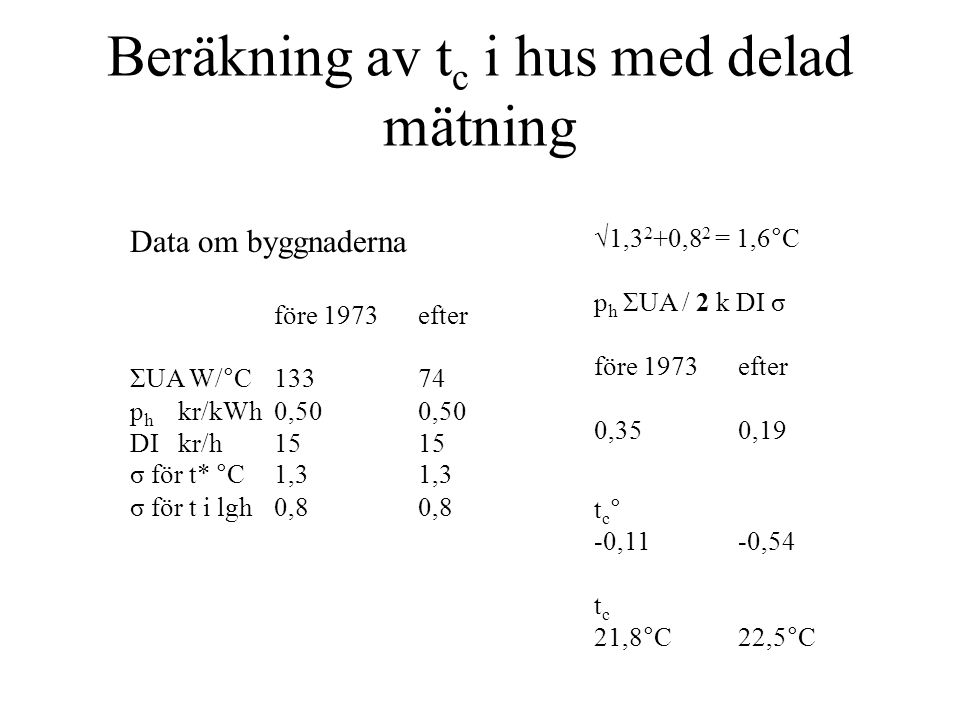 Beräkning av t c i hus med delad mätning Data om byggnaderna före 1973efter ΣUA W/°C13374 p h kr/kWh0,500,50 DIkr/h1515 σ för t* °C1,31,3 σ för t i lg