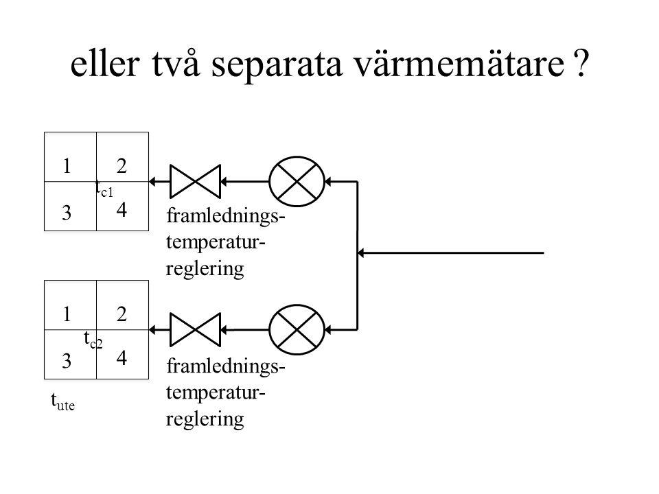 Värmekostnad i ett hus (kr/h) temperatur °C SEK/°C h t ute t t p h ΣUA (t – t ute ) p h ΣUA tillgång p h värmepris kr/kWh