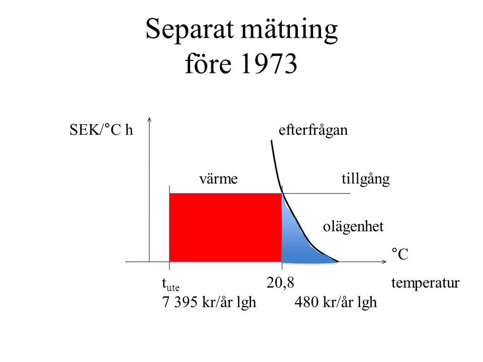 Separat mätning före 1973 temperatur °C t ute 20,8 olägenhet tillgång efterfrågan 7 395 kr/år lgh480 kr/år lgh värme SEK/°C h