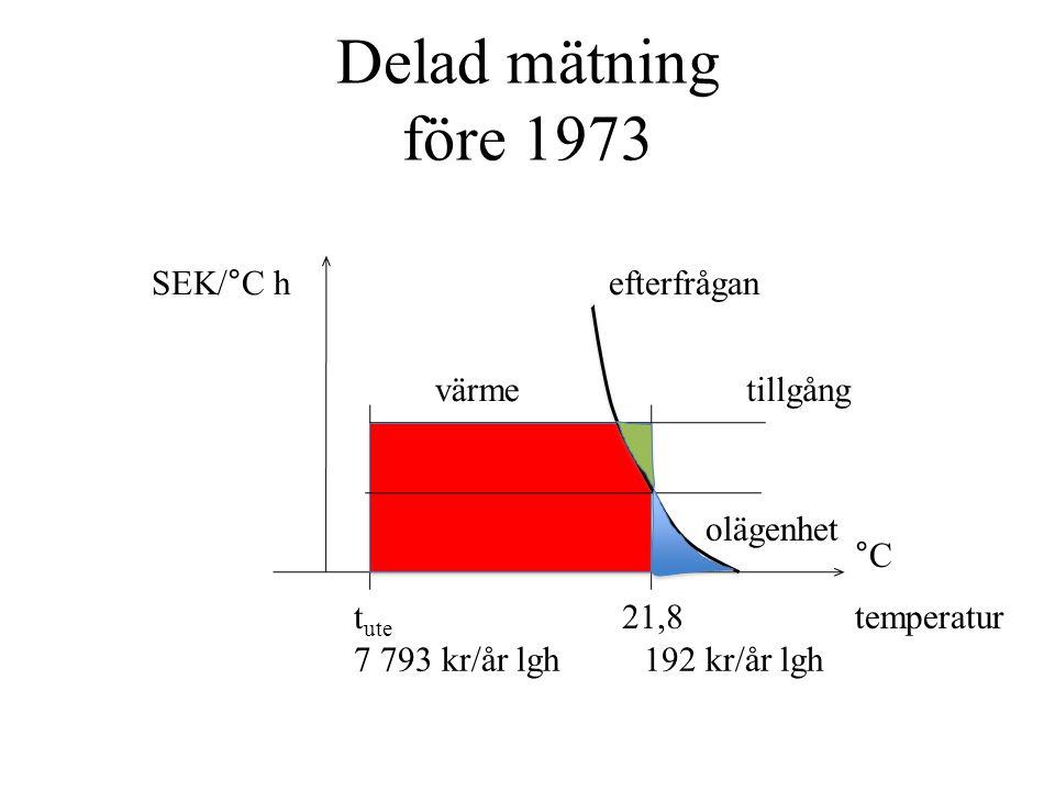 Delad mätning före 1973 t ute 21,8 7 793 kr/år lgh192 kr/år lgh efterfråganSEK/°C h värmetillgång olägenhet temperatur °C