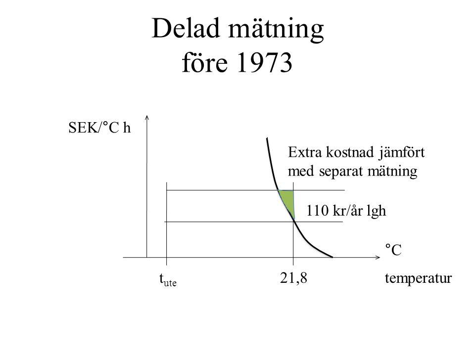 Delad mätning före 1973 t ute 21,8 Extra kostnad jämfört med separat mätning 110 kr/år lgh SEK/°C h temperatur °C